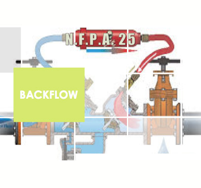 Backflow preventer Inspections pittsburgh
